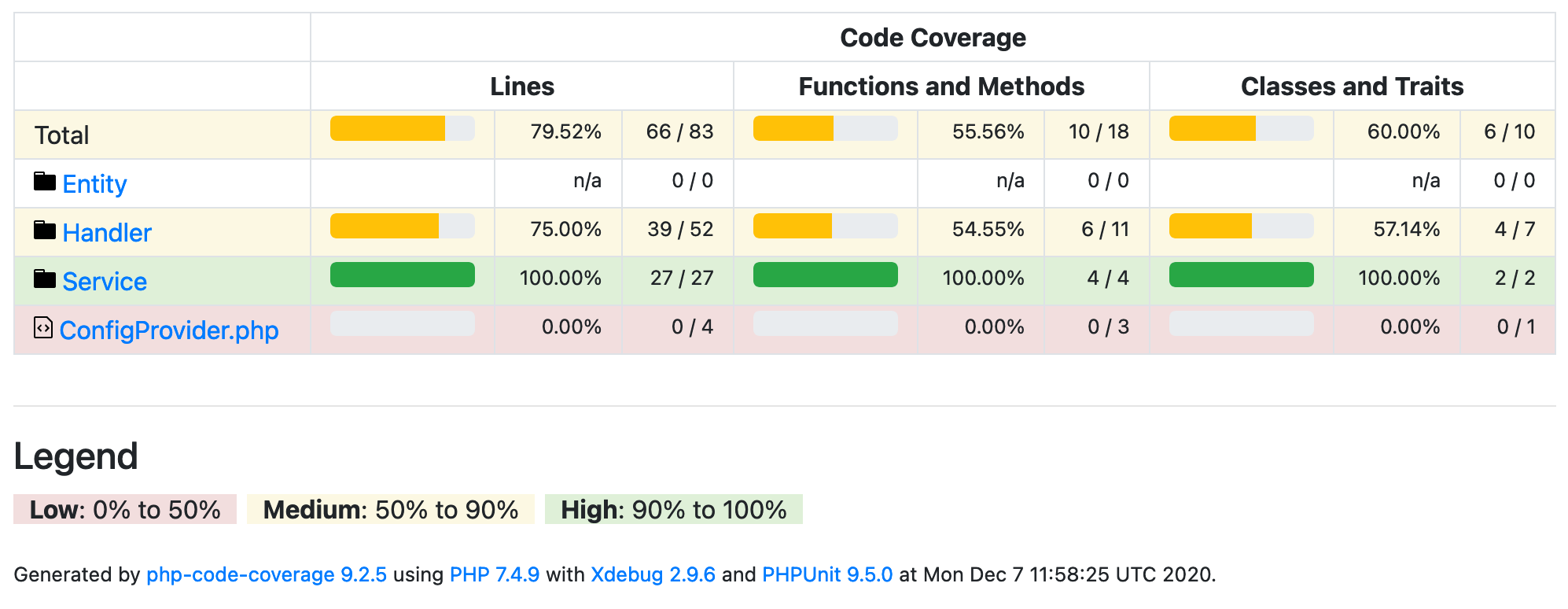 Code coverage in PHPUnit